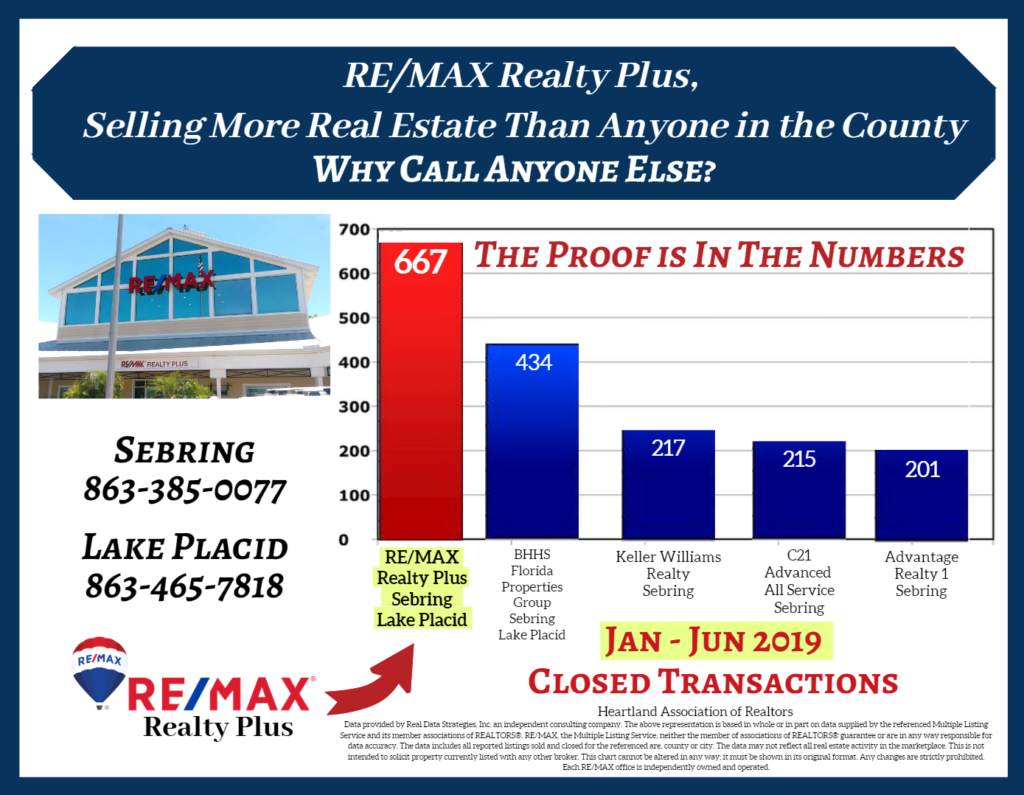 RE/MAX Realty Plus 2019 Closings
