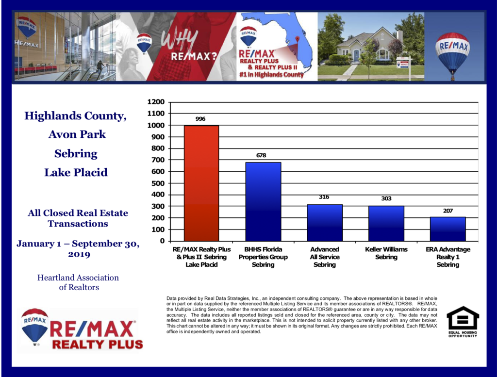 RE/MAX Realty Plus Sebring third quarter sales 2019